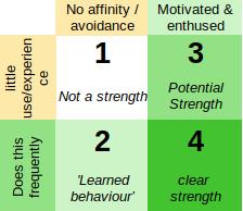 civil service strengths scoring matrix